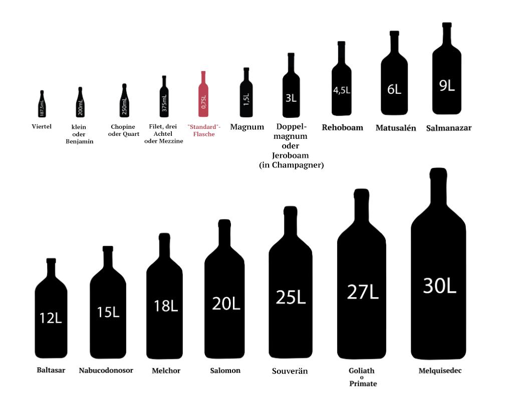 Alle Weinflaschen Größen im Überblick