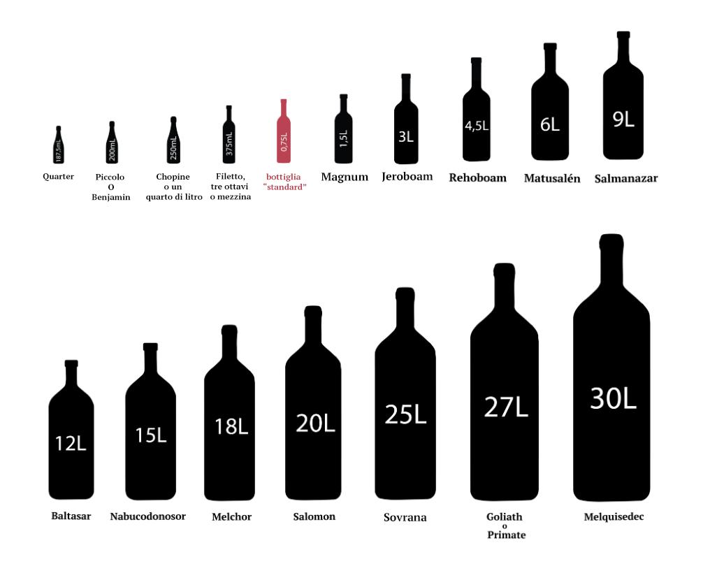 Tutte le dimensioni delle bottiglie di vino